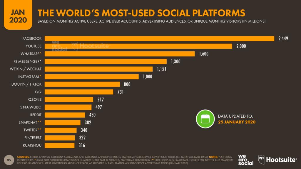 Ranking Redes Sociais